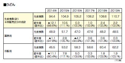 全国麺類特集:日本冷凍めん協会、冷凍麺生産食数調査 4年連続で過去最高を更新