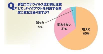 〈ファンくる(株式会社ROI)調べ〉 調査時期:2020年5月15日 回答数:男性262人、女性738人