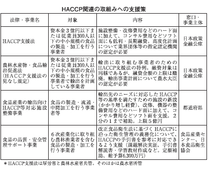 政府系の融資・補助がHACCP構築支援 中小企業に対応