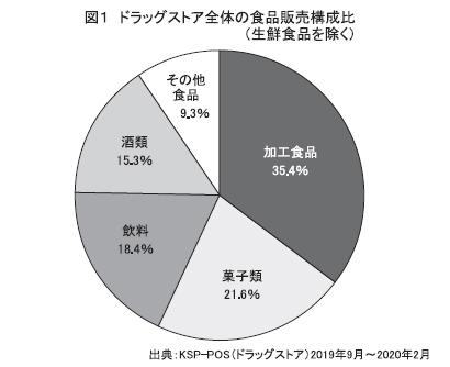 ドラッグストア特集:KSP-SP食品POS分析 食品流通で存在感増す
