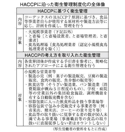 HACCP制度化 厚労省、説明会など準備着々 中小企業へ普及が課題