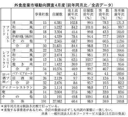 外食産業4月度売上高 調査史上最大下げ幅 日本フードサービス協会