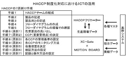 内田洋行、HACCP対応支援Webセミナー配信 7月20日まで