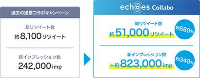 沢の鶴と大阪王将、コラボツイッターキャンペーン 従来比5.8倍驚異的リツイー…