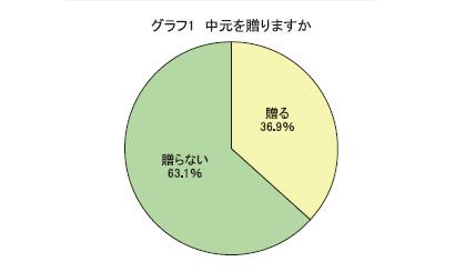 関西中国中元ギフト特集:近畿圏主婦に聞く 「贈る」は36.9% ネット購入増…