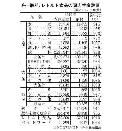 缶詰・瓶詰・レトルト食品19年国内生産量 レトルト最高更新続く 缶詰は減産
