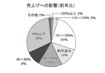 北海道特集:製配販アンケート 新型コロナ感染拡大長期化の影響甚大