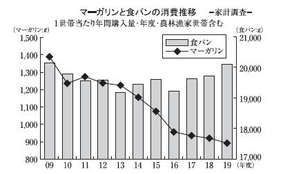 マーガリン類特集:家庭用=消費増でトレンド変化 新たな生活様式の適合が鍵