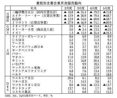 5月度主要小売企業販売 百貨店・GMS下げ幅縮小 SM・DgS好調続く