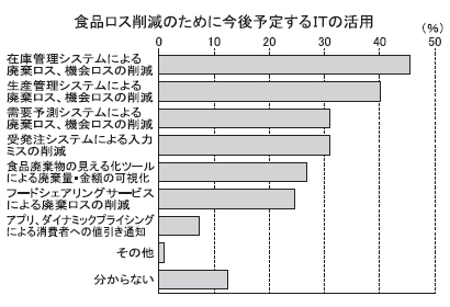 内田洋行、食品ロス削減状況とIT活用調査 IT化で削減目標達成に差