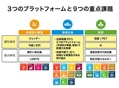 日本コカ・コーラ、サスティナビリティーレポート公開 環境負荷低減取組みなど紹…