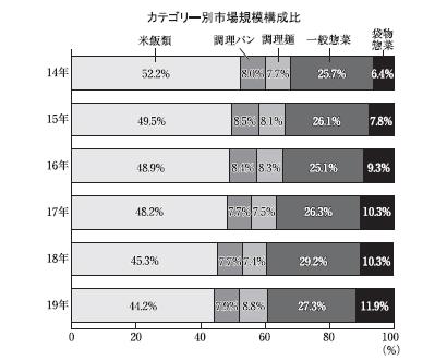 ◆パウチ惣菜特集:コロナ禍でも8000億円超え