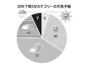 20年下期の業種・カテゴリー天気予報