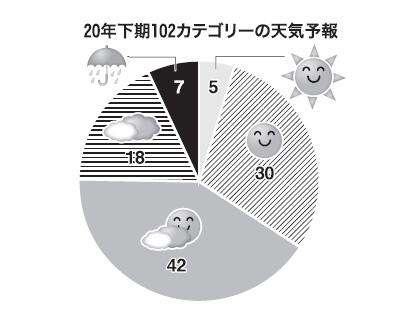 ◆20年下期の業種・カテゴリー天気予報:新生活習慣対応、成長のカギ握る