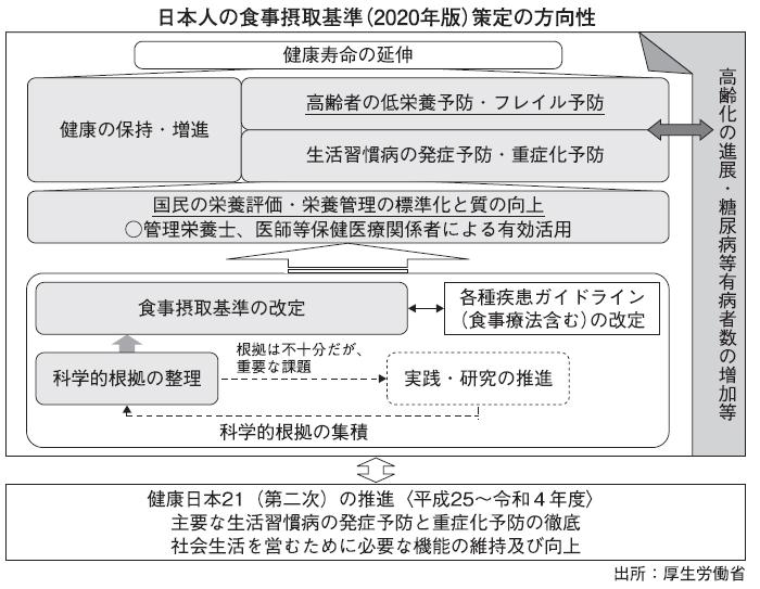 おいしい減塩食品特集:日本人の食事摂取基準(2020年版)改定のポイント