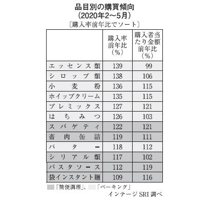 """明日をよむ インテージ・マーケティングコラム(4)売れた食品〈下〉 """"手作り…"""