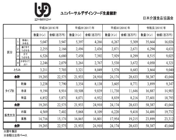 介護食品特集:ユニバーサルデザインフード 生産量倍増・生産額5割増