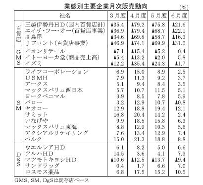 6月度主要小売企業販売 百貨店・GMS回復