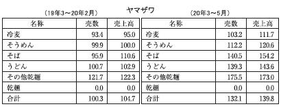 東北乾物・乾麺特集:ヤマザワ 収益改善に棚割見直し