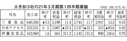 大手卸第1四半期、取引・事業構造で明暗 SM大幅増、業務用CVSは苦戦