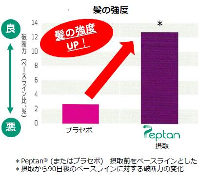 プロテイン・高タンパク質商品特集:注目素材=ユニテックフーズ コラーゲンペプ…