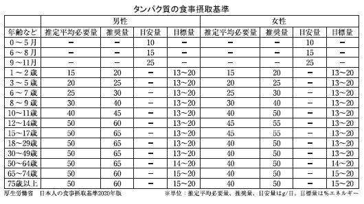 プロテイン・高タンパク質商品特集:日本人のタンパク質事情 65歳以上は目標量…