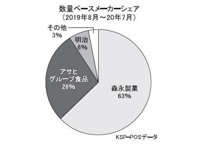 """◆プロテイン・高タンパク質商品特集:""""手軽に摂取できる""""機会が増加"""
