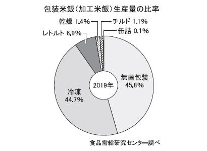 ◆包装米飯特集:10年連続前年超え、1000億円視野 日常食としても定着