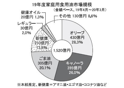 ◆ごま油特集:食用油屈指の成長分野 19年度は家庭用300億円突破、業務用大…