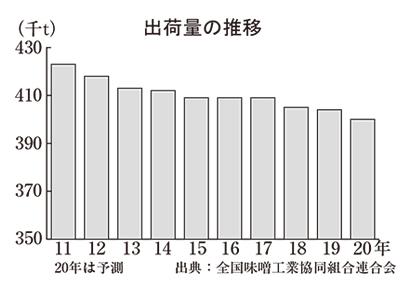 全国味噌特集:出荷=上半期2.5%減に 家庭・業務用は明暗