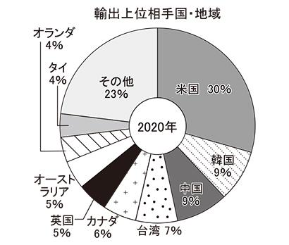 全国味噌特集:輸出=量・金額、減速の兆し 高いポテンシャルに期待
