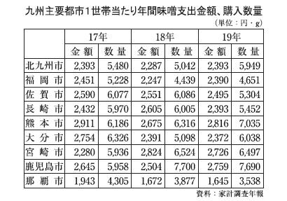 全国味噌特集:九州地区動向=高まる家庭内食 低調免れない業務用市場