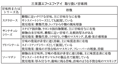 漬物特集:三栄源エフ・エフ・アイ 多彩な甘味料で商品開発に寄与