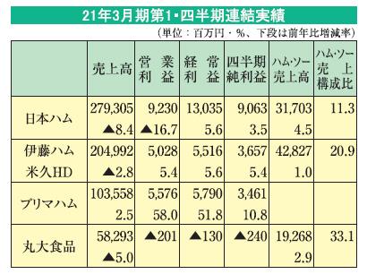 食肉・食肉加工品特集:有力各社の業況=下期は価格競争激化も