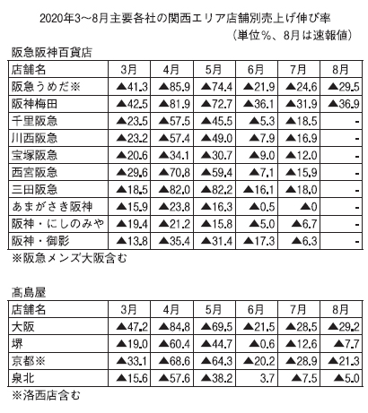 近畿中四国小売流通特集:関西地区百貨店動向=コロナ禍打撃、回復基調も足取り鈍…