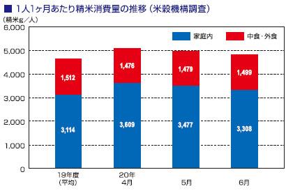 コメビジネス最前線特集:価格動向=業務用中心に販売減が加速