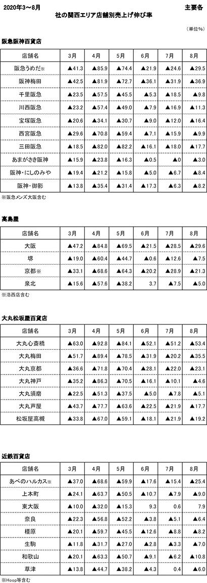 近畿・中国・四国発活躍する企業特集:関西地区百貨店動向