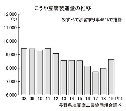こうや豆腐特集:製造・原料動向=1~8月製造量、8.2%の反動減