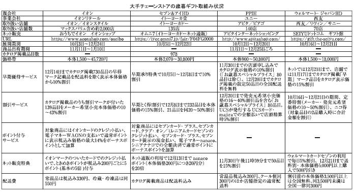 関東歳暮ギフト特集:大手CS ネット販売さらに強化 自宅でのぜいたく需要対応