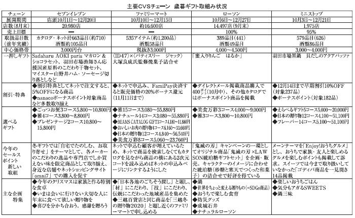 関東歳暮ギフト特集:CVS 在宅充実を提案 地域性にニーズ高まる