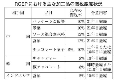 加工品輸出に追い風 菓子など中韓の関税撤廃へ RCEP協定署名