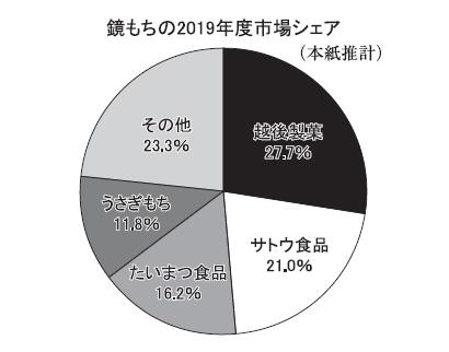 ◆鏡もち特集:新生活様式で初の正月 元来の日本文化復権へ