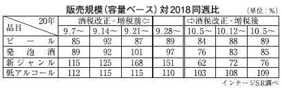 明日をよむ インテージ・マーケティングコラム(7)酒税率改正 ブランドスイッ…