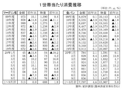 ◆マーガリン類特集:強みの技術力発揮を 1~9月生産量は前年比4%減