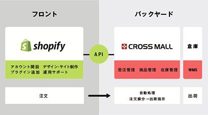 アイル、「ショッピファイエキスパート」に認定 ネットショップ運営を一貫支援