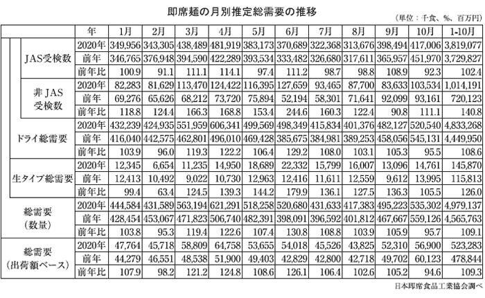 即席麺特集:20年JAS受検数量 1~10月総需要、過去最高更新見込む