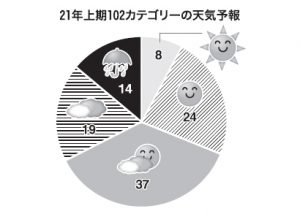 21年上期の業種・カテゴリー天気予報