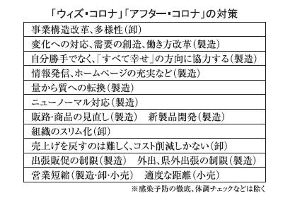 長野・山梨地区新春特集:コロナ禍、厳しい業績 半数超が今期減収・減益見通し