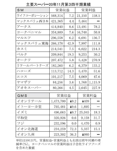 GMS、20年11月第3四半期 経費減で利益確保 SM、コロナ特需やや鎮静化