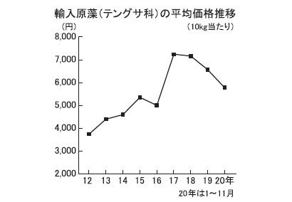 寒天特集:原料動向=テングサ科原藻輸入量、20年(1~11月)は16.1%減
